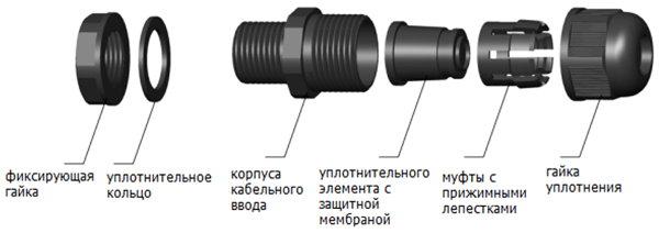 Конструкция кабельного ввода MG