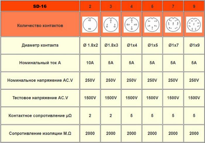 Разъем SP-16 таблица